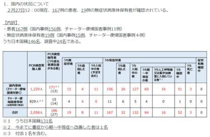 厚生労働省「新型コロナウイルス感染症の現在の状況と厚生労働省の対応について(令和2年2月27日版)」